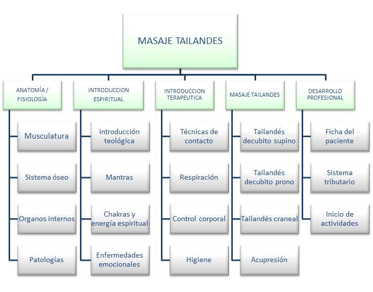 malla-masaje-tailandes